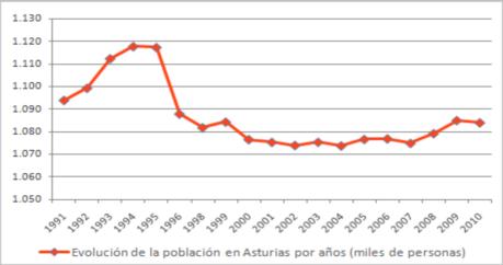 'Asturias'