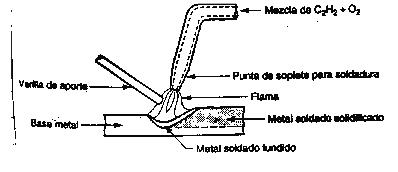 'Soldadura'