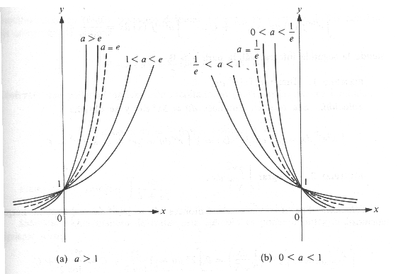 Función logarítmica y exponencial