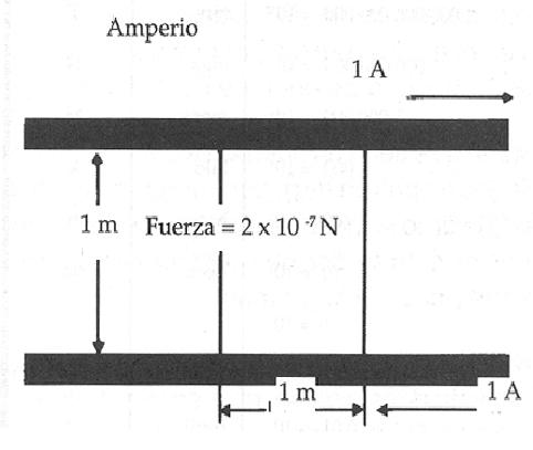 Unidades de peso, longitud y energía