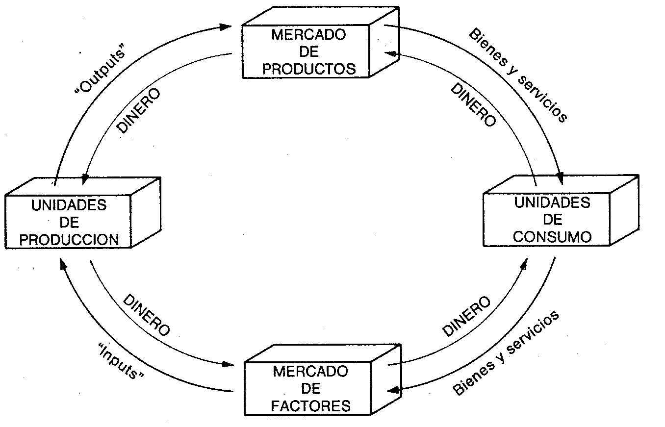 Empresa y Sistema económico