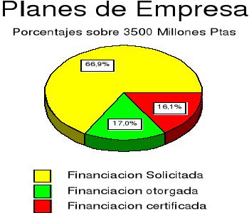 Políticas activas de empleo en España