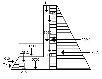 Estructuras: cargas en terreno
