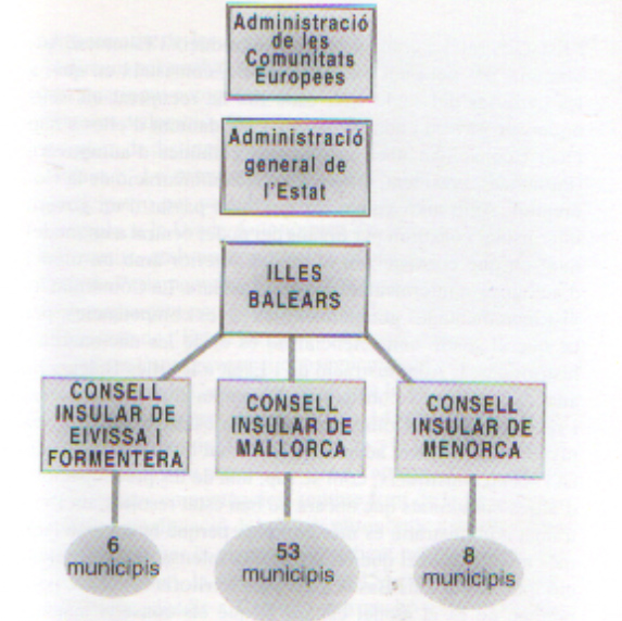 'Estatut d\'autonomia de Illes Balears'