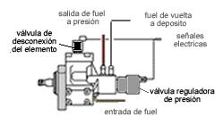 'Alimentación y combustión en motores alternativos'