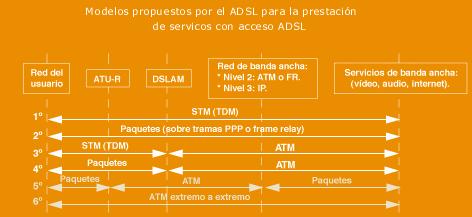 'Redes de tecnología {DSL}'