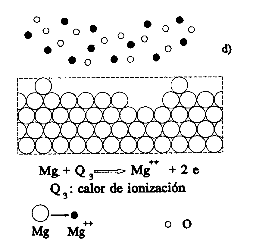 'Corrosión seca'