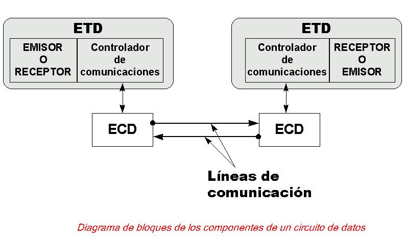 'Proceso telemático o teleinformático'