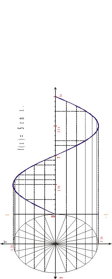 Funciones circulares