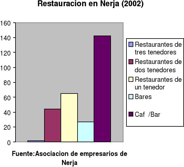 Turismo de Nerja (Málaga)