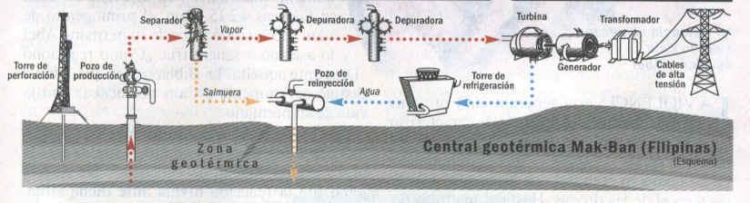'Energías maremotriz y geotérmica'