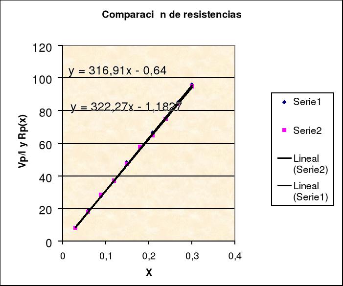 Manejo de polímetro y osciloscopio. Ley de Ohm