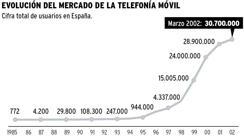 'Telefonía móvil'