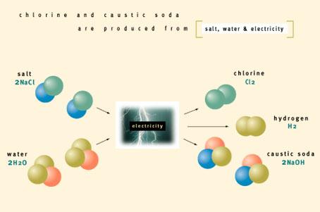 Obtención de cloro-sosa mediante una celda electrolítica con membrana