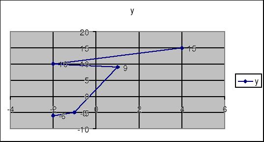 Ajuste de funciones. Método de mínimos cuadrados