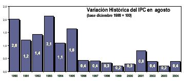 'Macroeconomía en Chile'