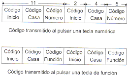 'Sistema de corrientes portadoras X-10'