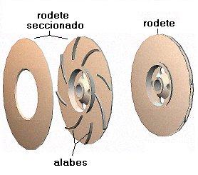 Bomba rotodinámica