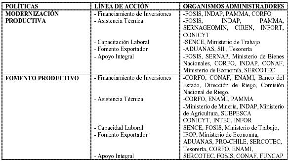 Desarrollo regional en Chile