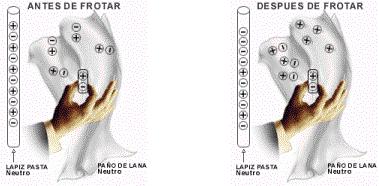 Modelos atómicos y métodos de electrización