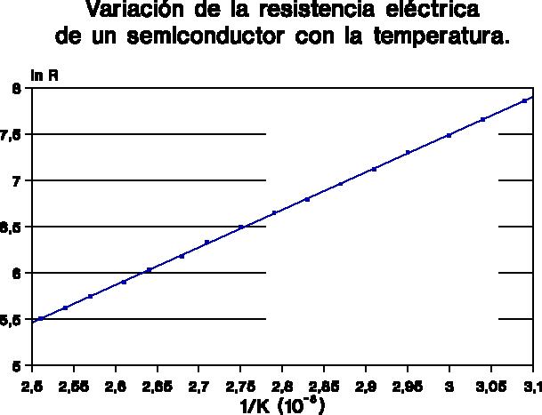 Variación de la resistencia eléctrica de un semiconductor con la temperatura