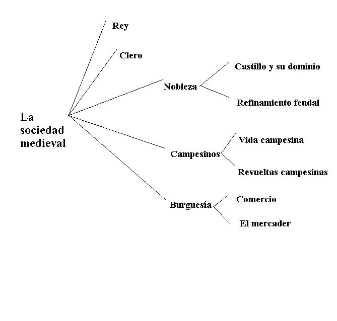 Literatura castellana hasta el siglo XV