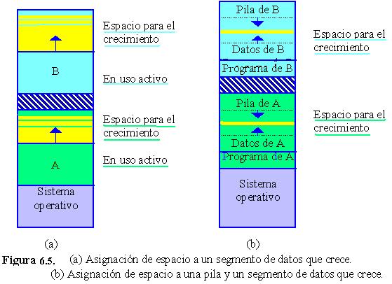 Sistemas Operativos: Introducción