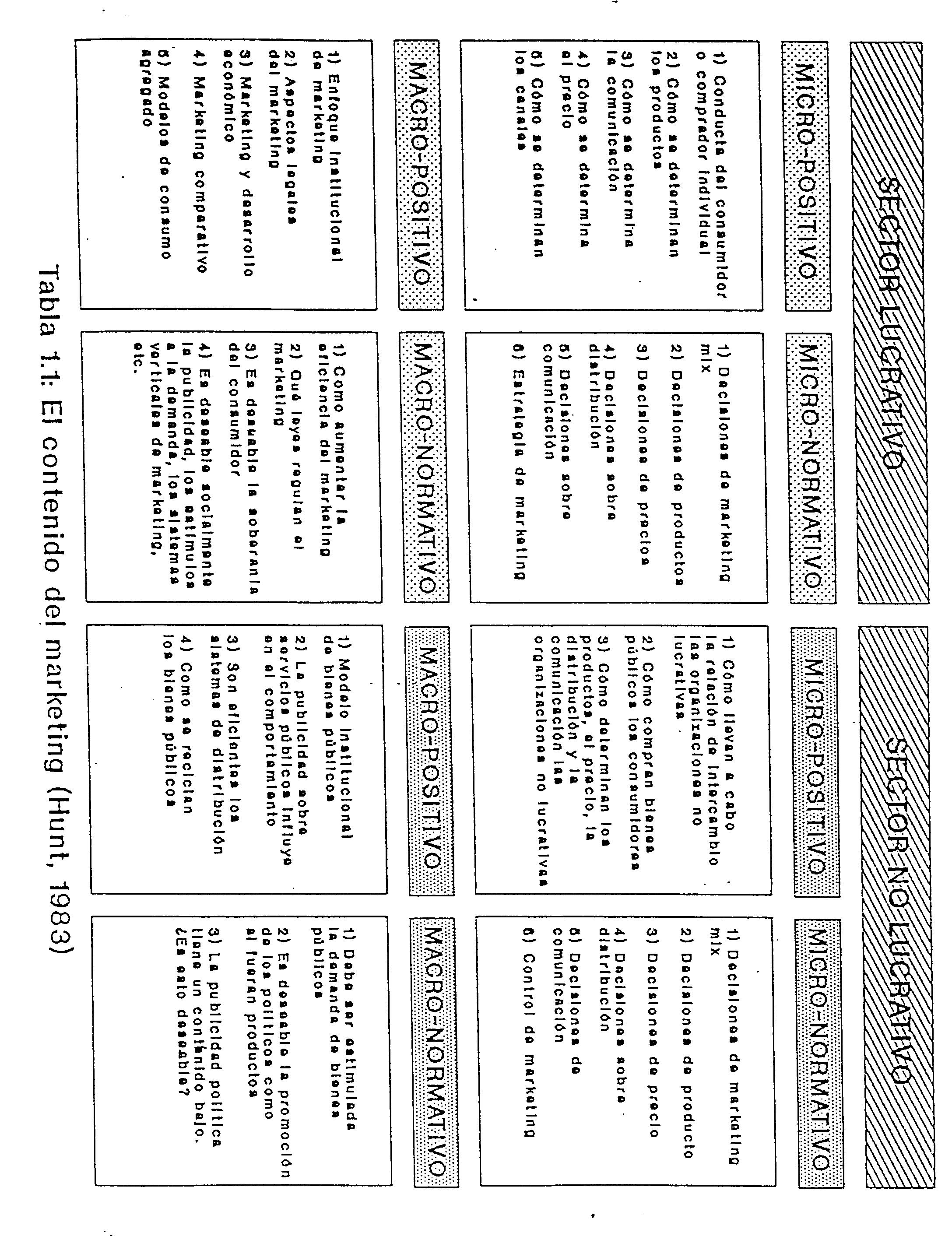 Fundamentos del Márketing