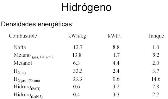 'Almacenamiento de hidr�geno'