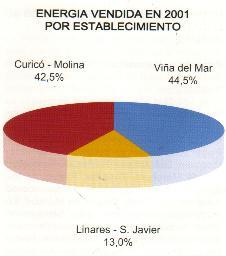 Sector eléctrico chileno