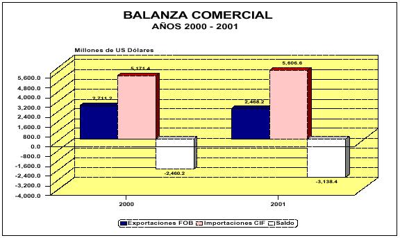 Balanza de pagos en Guatemala