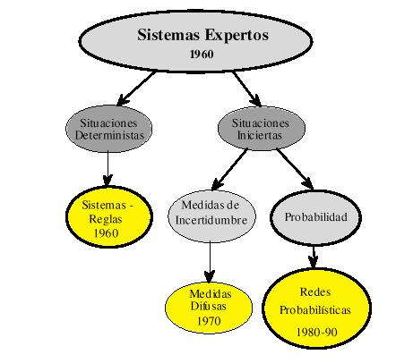'Sistemas expertos'