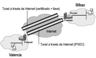 'Red {VPN}'