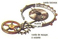 'Historia y evolución del reloj'
