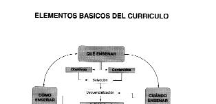 'Diseño Curricular Base en Educación Primaria'
