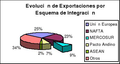 Integración de Chile al {MERCOSUR}