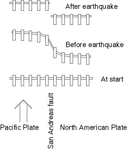 'O terremoto de San Francisco'