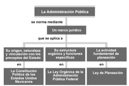 'Administraci�n P�blica mexicana'