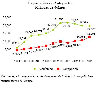 'Prospectiva en la Industria de autopartes en México'