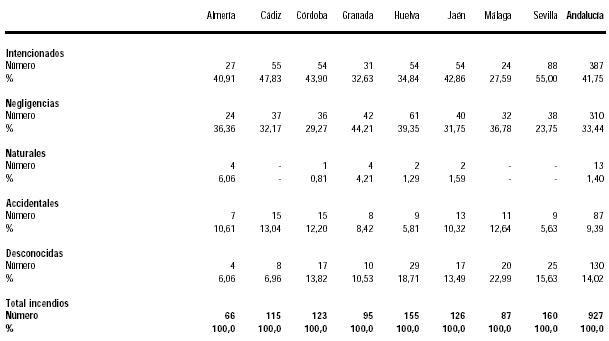 Andalucía: Estudio de la población y distribución de la renta