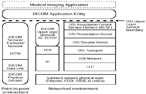 'Imágenes y Comunicaciones Digitales en Medicina'