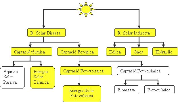'Energías renovables'