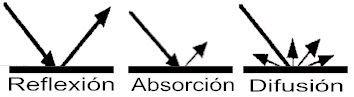 Sonido: acústica de locales