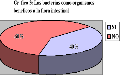 'Bacterias en los yogures'