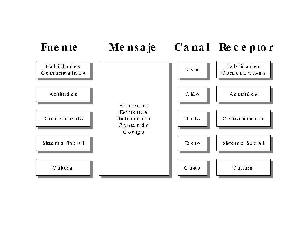 'Modelo de Comunicación de Berlo'