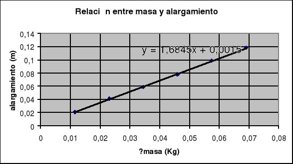 Medida de la constante de un muelle. Oscilaciones forzadas