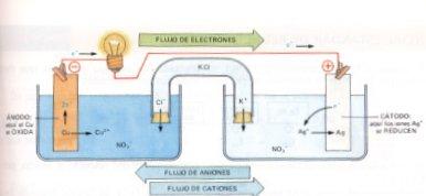 Pilas y producción de electricidad