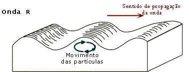 'Sismos'
