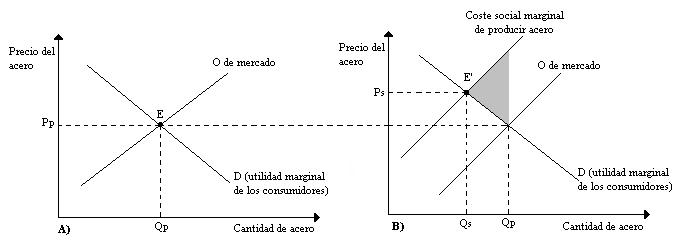 Mecanismos para la corrección de externalidades