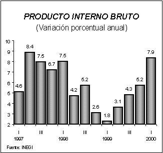 'Comercialización de pistachos en México'